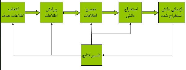 چارت پردازش اطلاعات